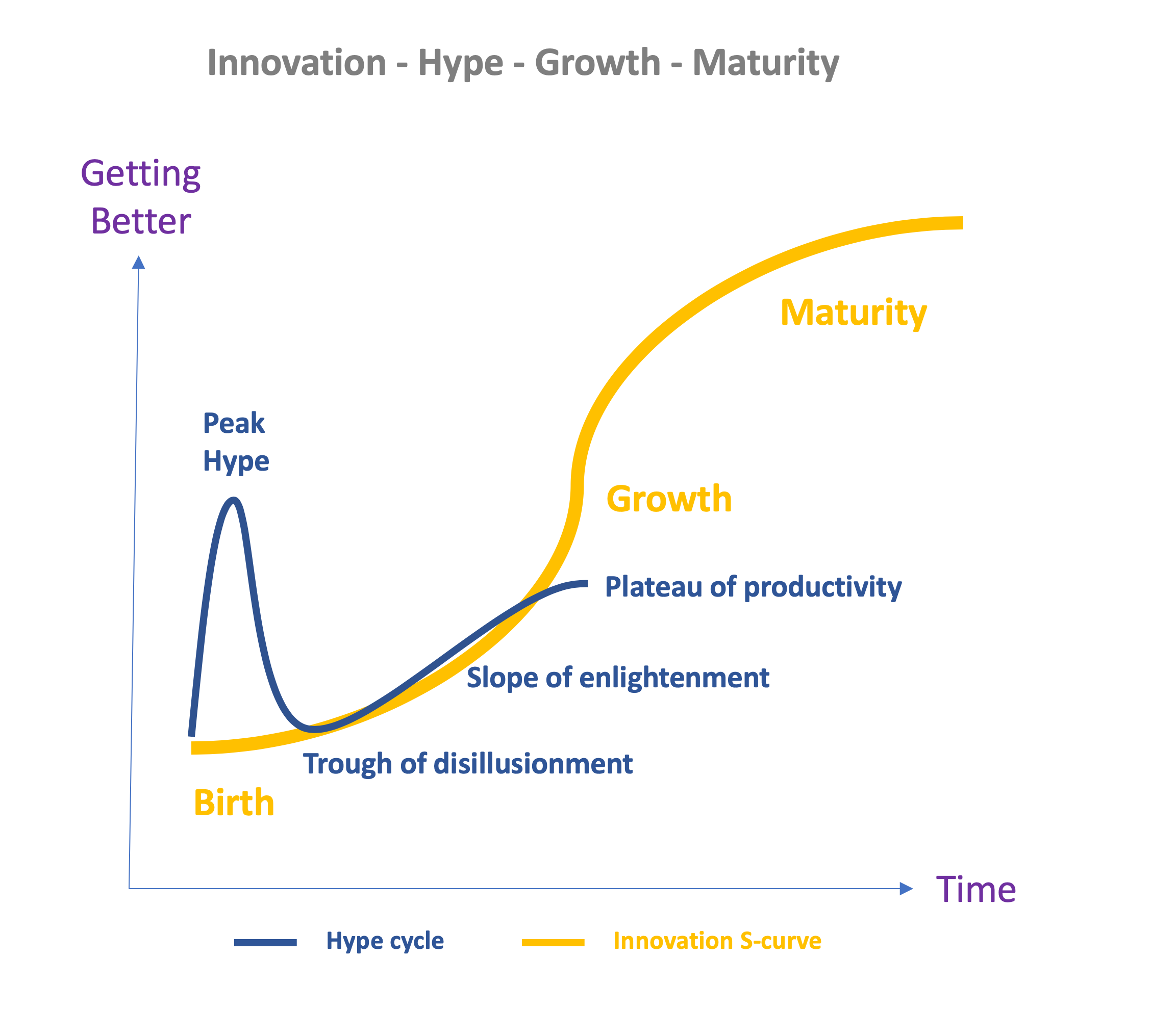 AI innovation and hype graph